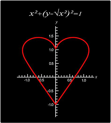 Shirt Battle: Equation of Love