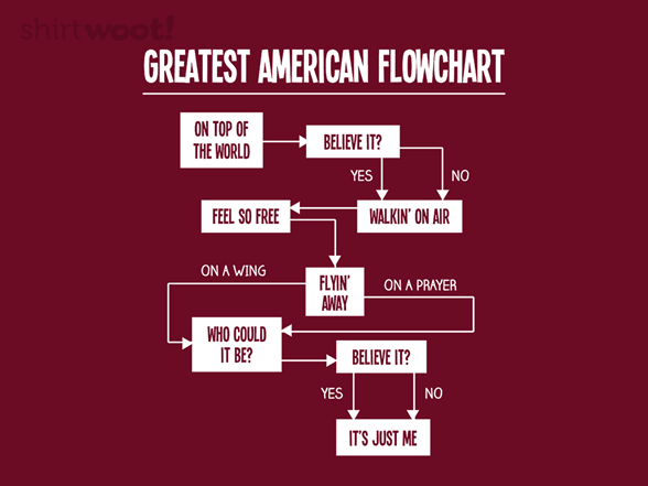 Woot!: Greatest American Flowchart