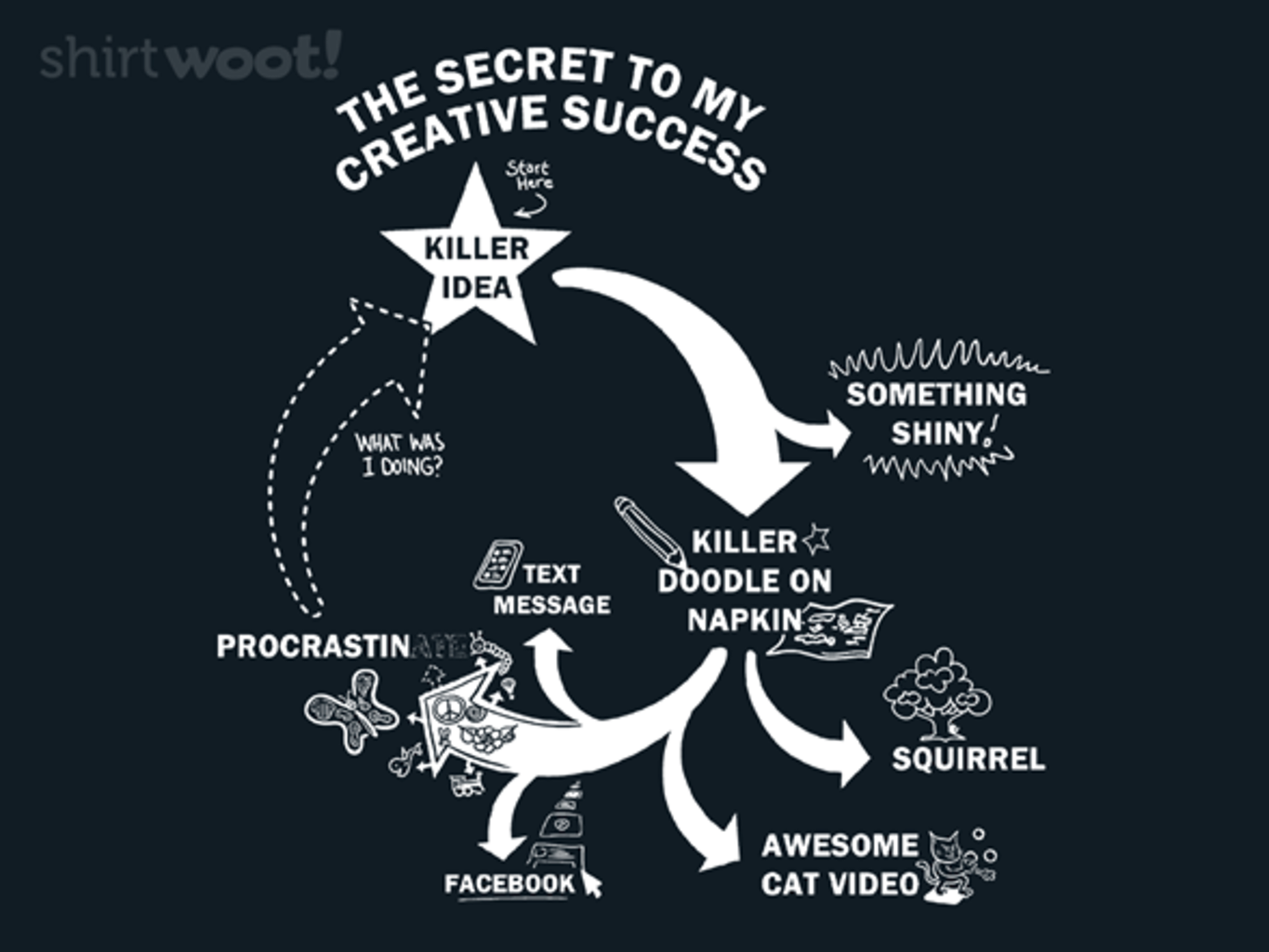 Woot!: Secret to My Creative Success